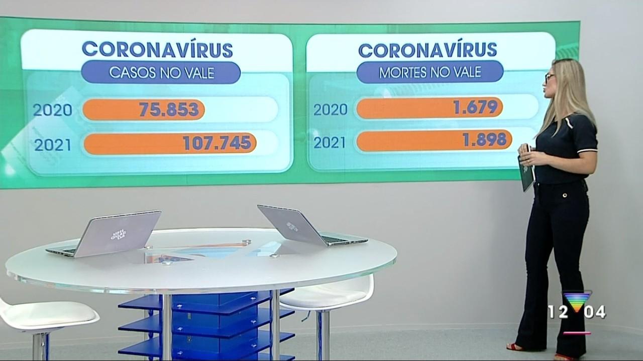 Veja evolução da pandemia de coronavírus na região