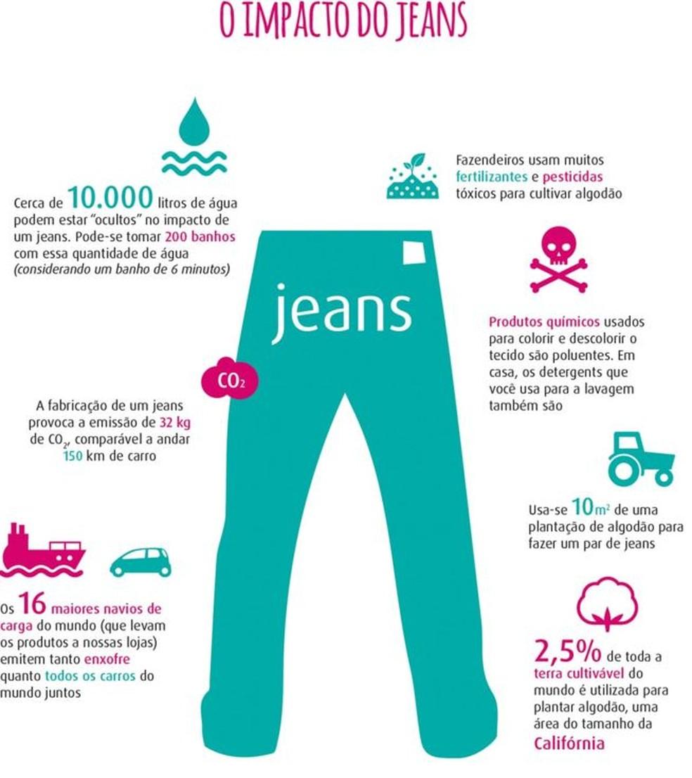 O impacto do jeans: cerca de 10 mil litros de água podem estar 'ocultos' (Foto: BBC)