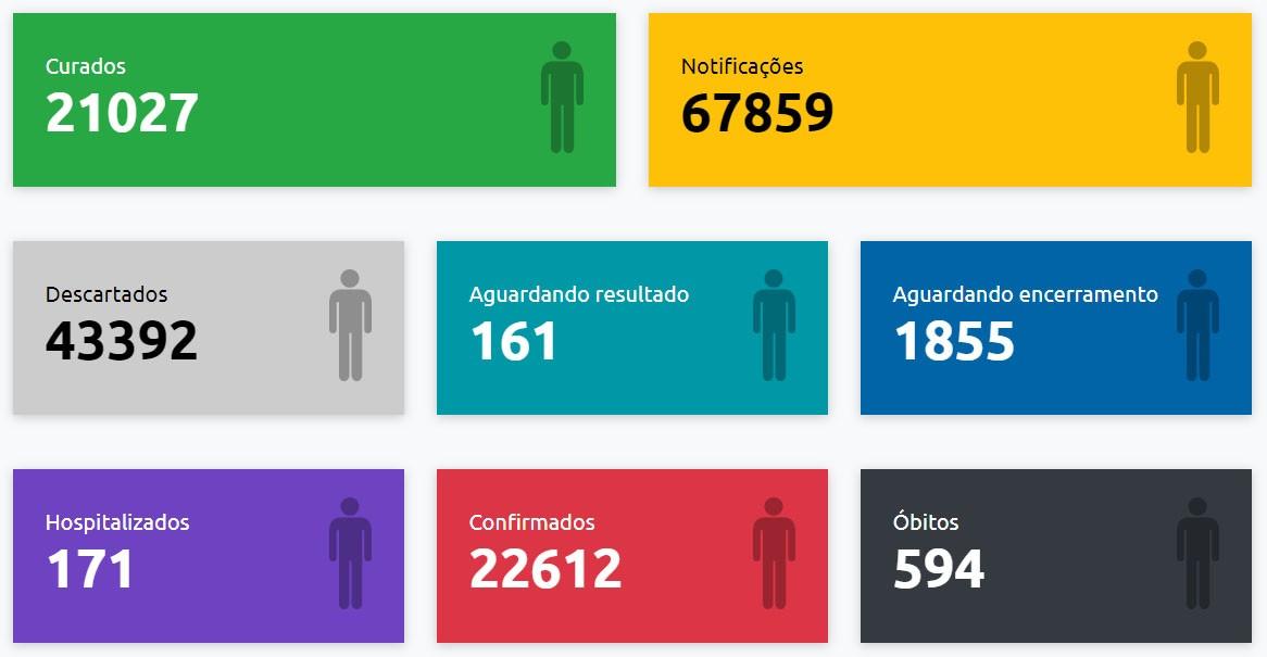 Boletim aponta mais cinco mortes e 125 novos casos positivos de Covid-19 em Presidente Prudente