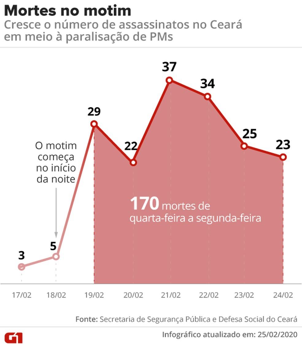 Sobe para 170 número de assassinatos registrados durante o motim de PMs no Ceará, que chega ao oitavo dia.  — Foto: Juliane Souza/G1