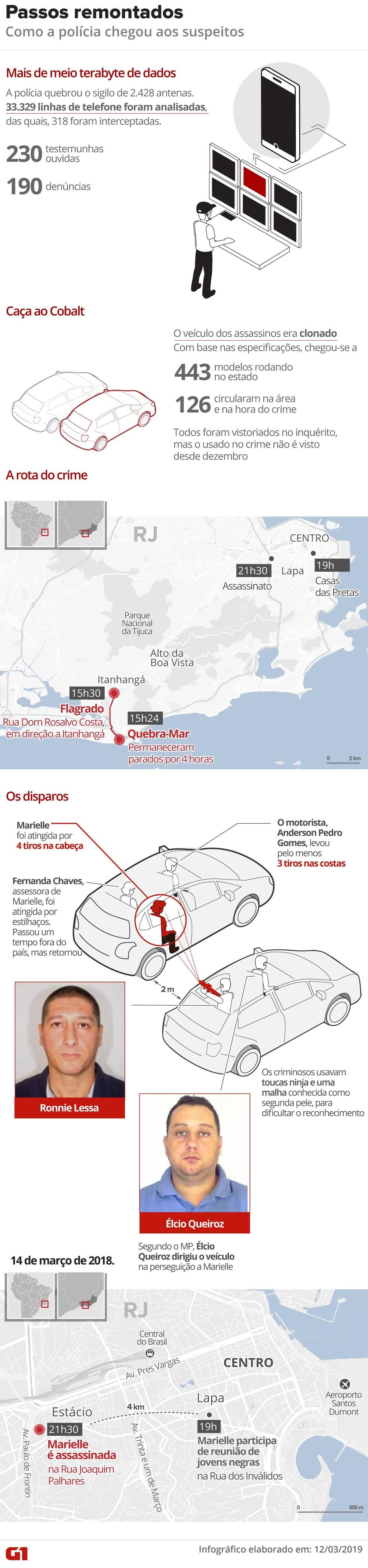 Investigação do crime contra Marielle — Foto: Igor Estrella/G1