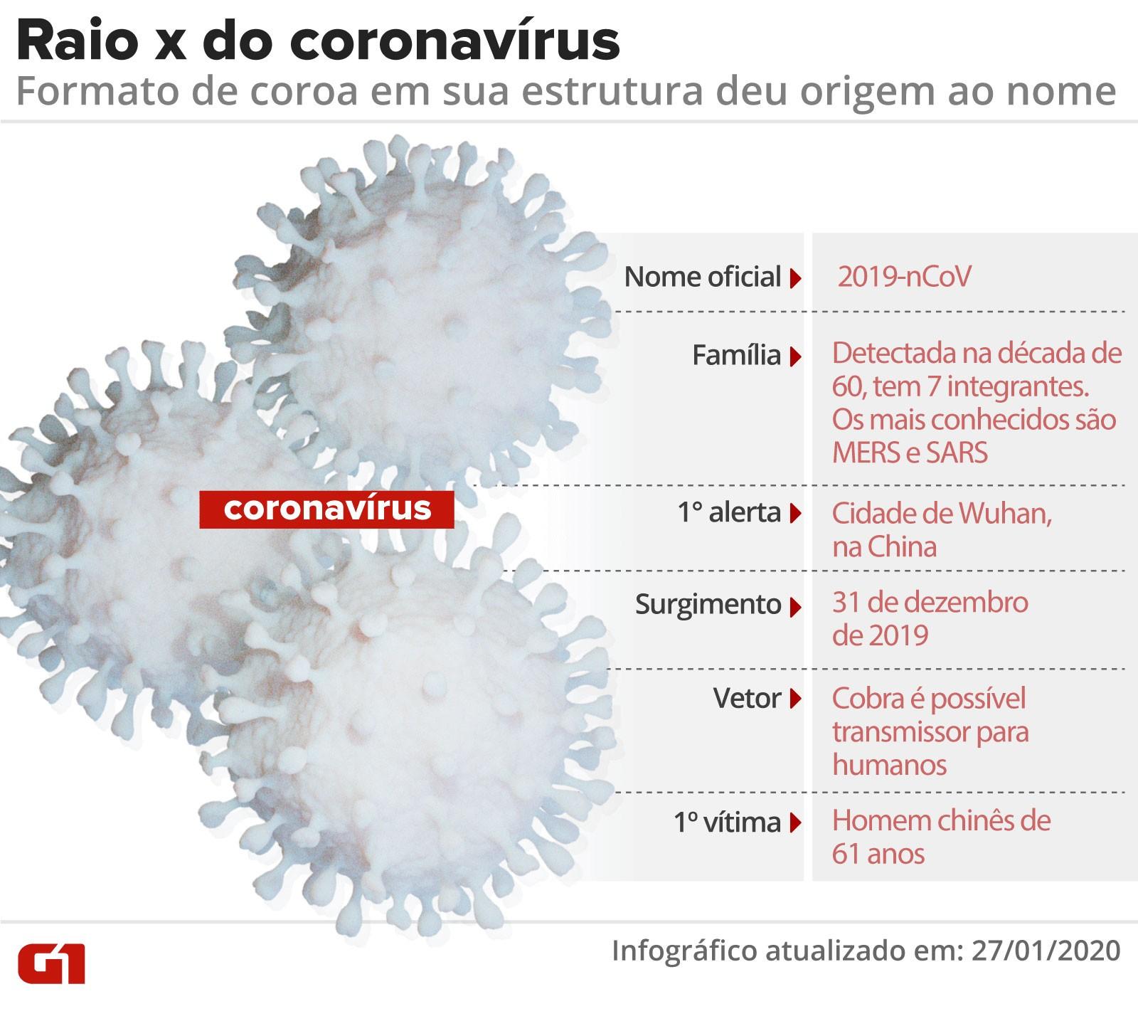 OMS diz que coronavírus já matou 1669 pessoas