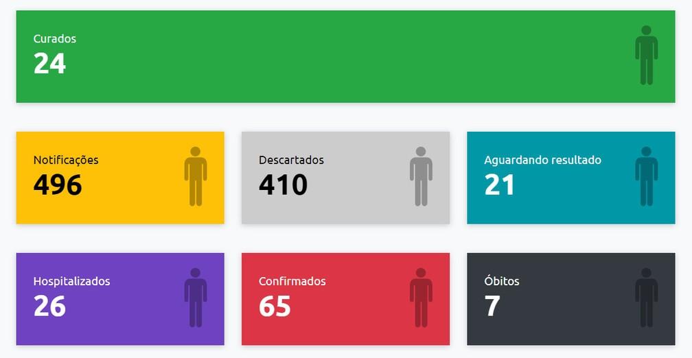 Boletim de casos de coronavírus em Presidente Prudente, em 9 de maio — Foto: Reprodução