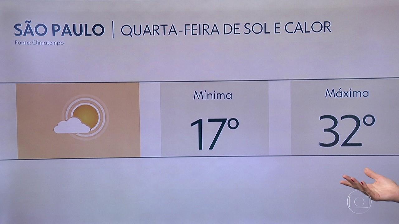 Temperatura chega aos 32 graus na capital nesta quarta-feira