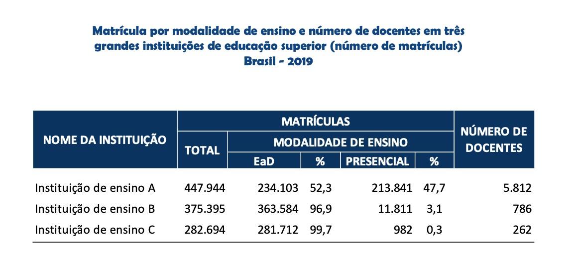 Tabela apresentada pelo MEC em coletiva de imprensa