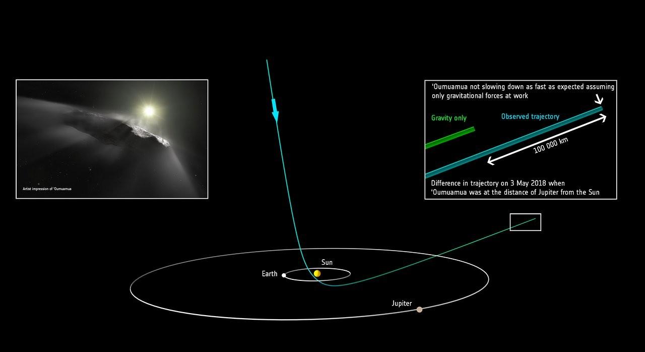 Trajetória do Oumuamua no Sistema Solar (Foto: ESA)