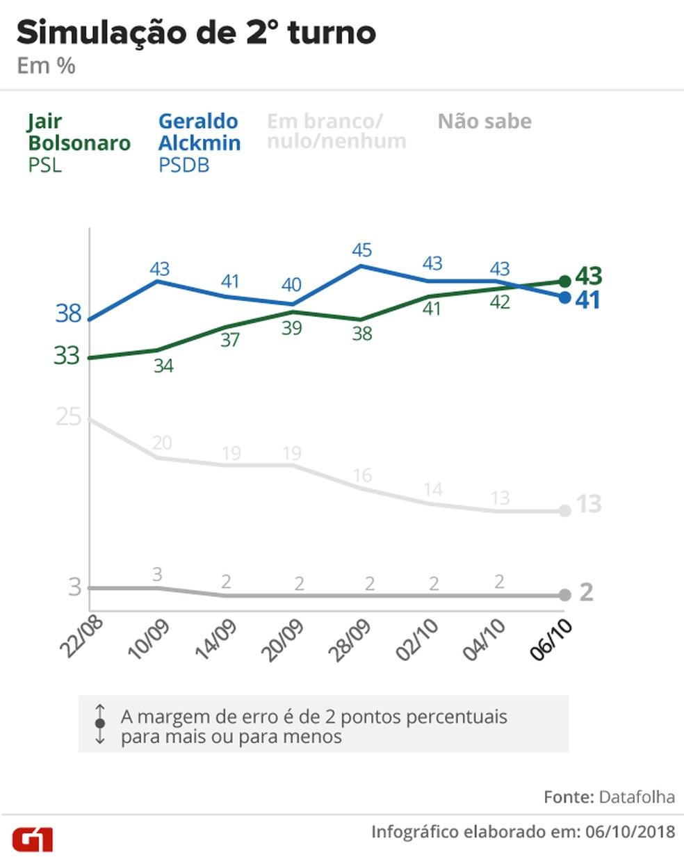 Pesquisa Datafolha - 6 de outubro - simulação de segundo turno entre Bolsonaro e Alckmin — Foto: Arte/G1