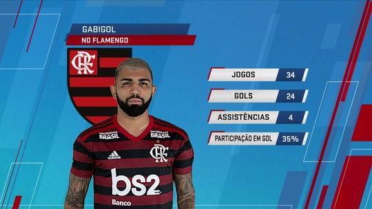 SporTV News debate os números do Gabigol no Flamengo