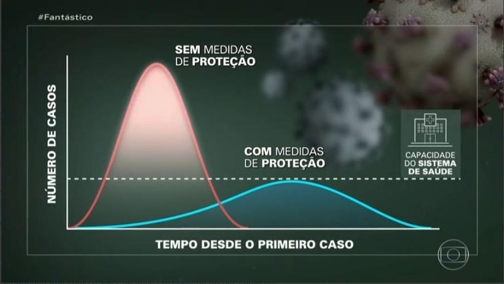 Gráfico mostra a curva da epidemia de coronavírus — Foto: Reprodução/Globo