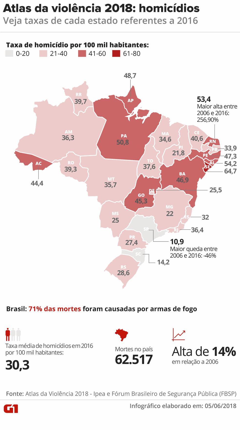Atlas da violência 2018: homicídios (Foto: Juliane Monteiro/G1)