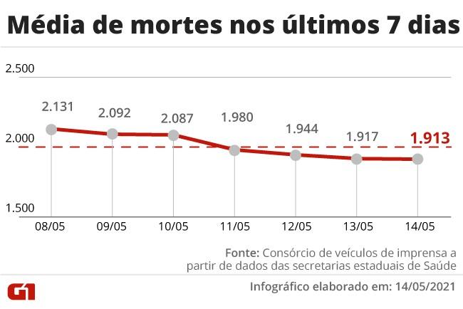 Brasil registra mais 2.189 mortes por Covid e 84 mil novos casos