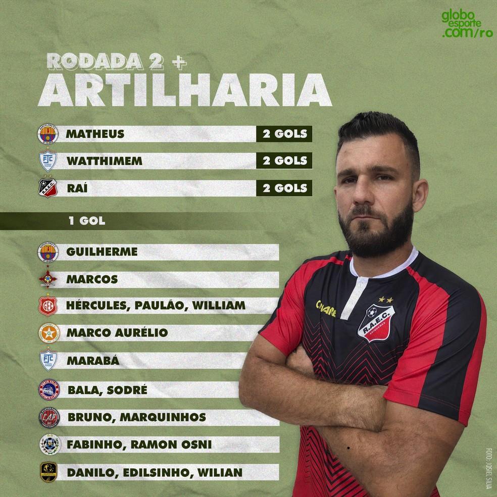 Lista de artilharia da segunda rodada do Campeonato Rondoniense — Foto: Thaís Nauara/GE RO
