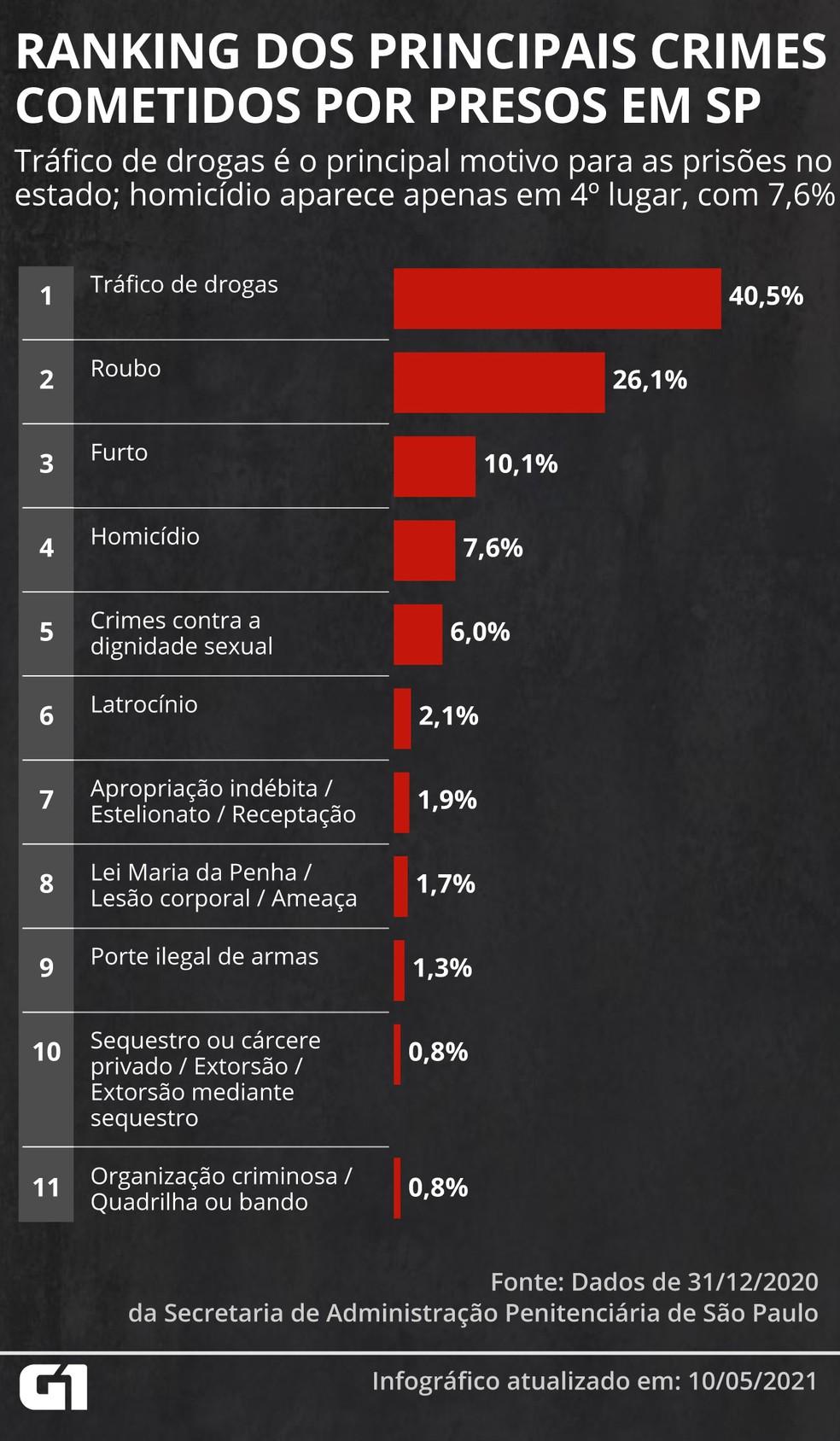 Ranking dos principais crimes cometidos por presos no estado de São Paulo — Foto: Élcio Horiuchi/G1