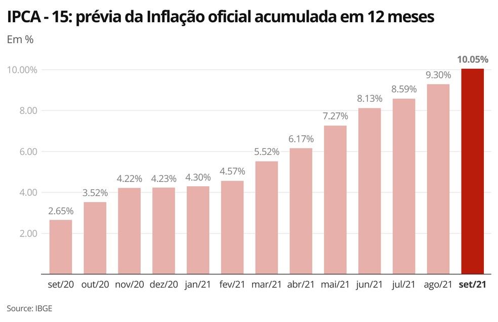 Inflação acumulada em 12 meses passa dos dois dígitos em setembro e é quase o dobro do teto da meta do governo para o ano — Foto: Economia/G1