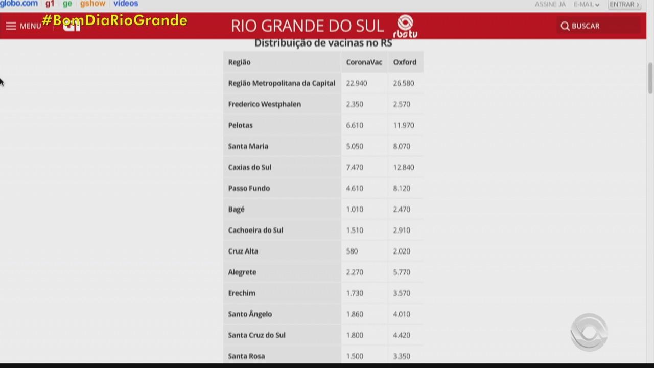 Veja como fica a distribuição das doses da vacina contra Covid-19 nas cidades do RS