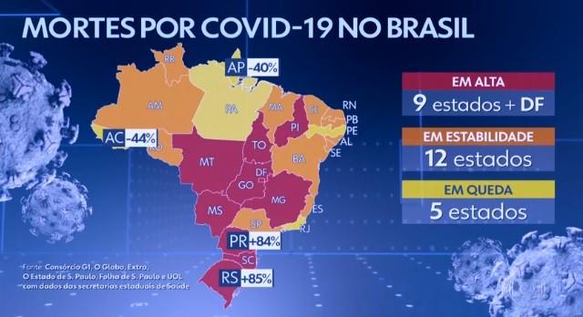 'Média móvel' aponta aumento de 85% nas mortes diárias por Covid-19 no RS em duas semanas