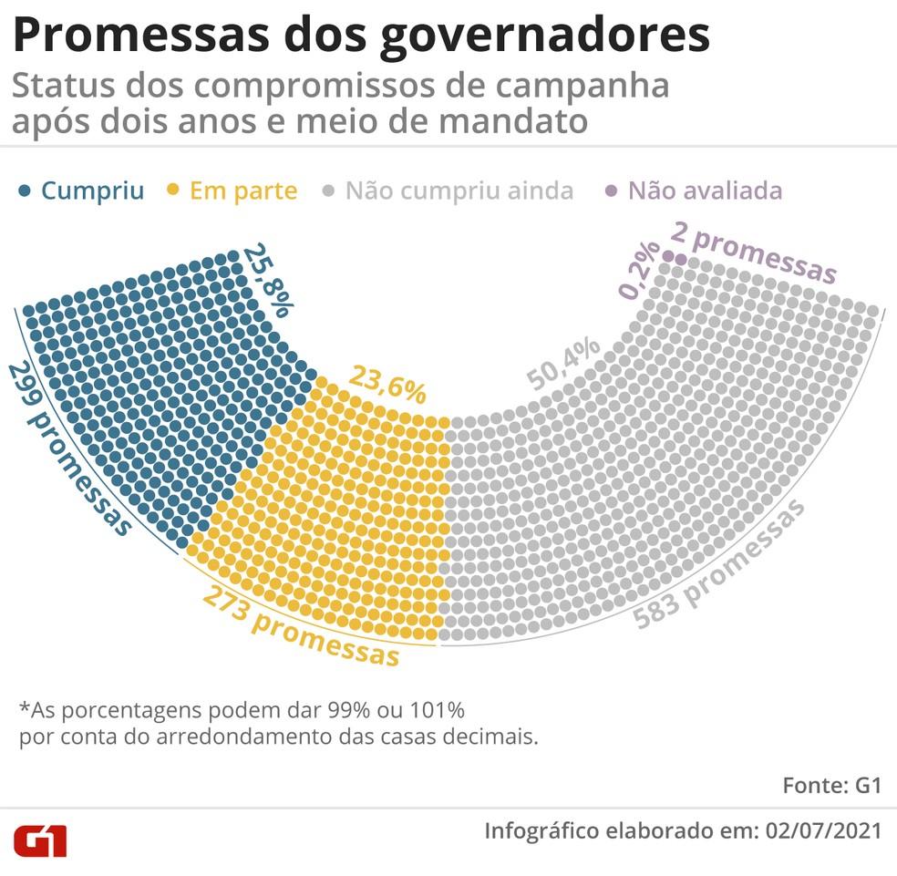 Promessas dos governadores: situação dos compromissos após dois anos e meio de mandato — Foto: Guilherme Gomes/G1