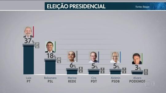 Ibope: Lula lidera em 3 regiões e tem empate técnico com Bolsonaro em 2