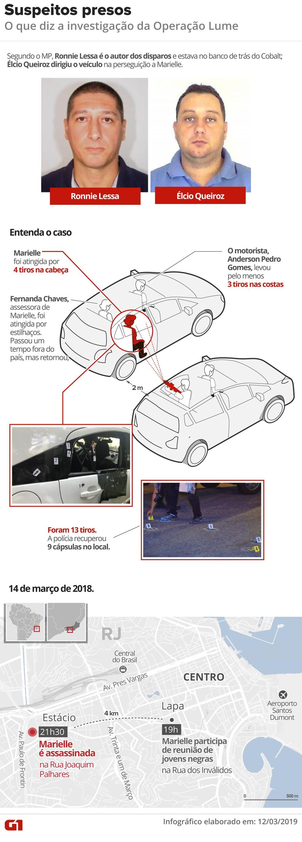 Arte lembra o dia do atentado e mostra, segundo a denúncia do MP, onde estavam os ex-PMs presos nesta terça (12) — Foto: Infografia: Karina Almeida e Juliane Souza/G1