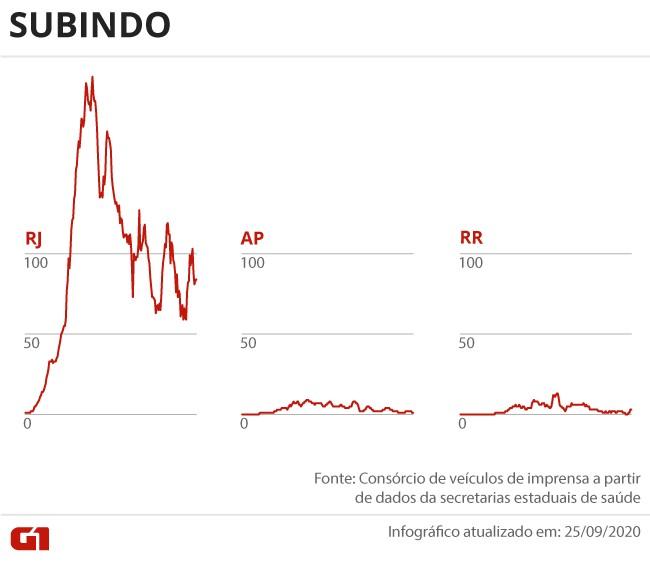 Casos e mortes por coronavírus no Brasil em 26 de setembro, segundo consórcio de veículos de imprensa (atualização das 8h)