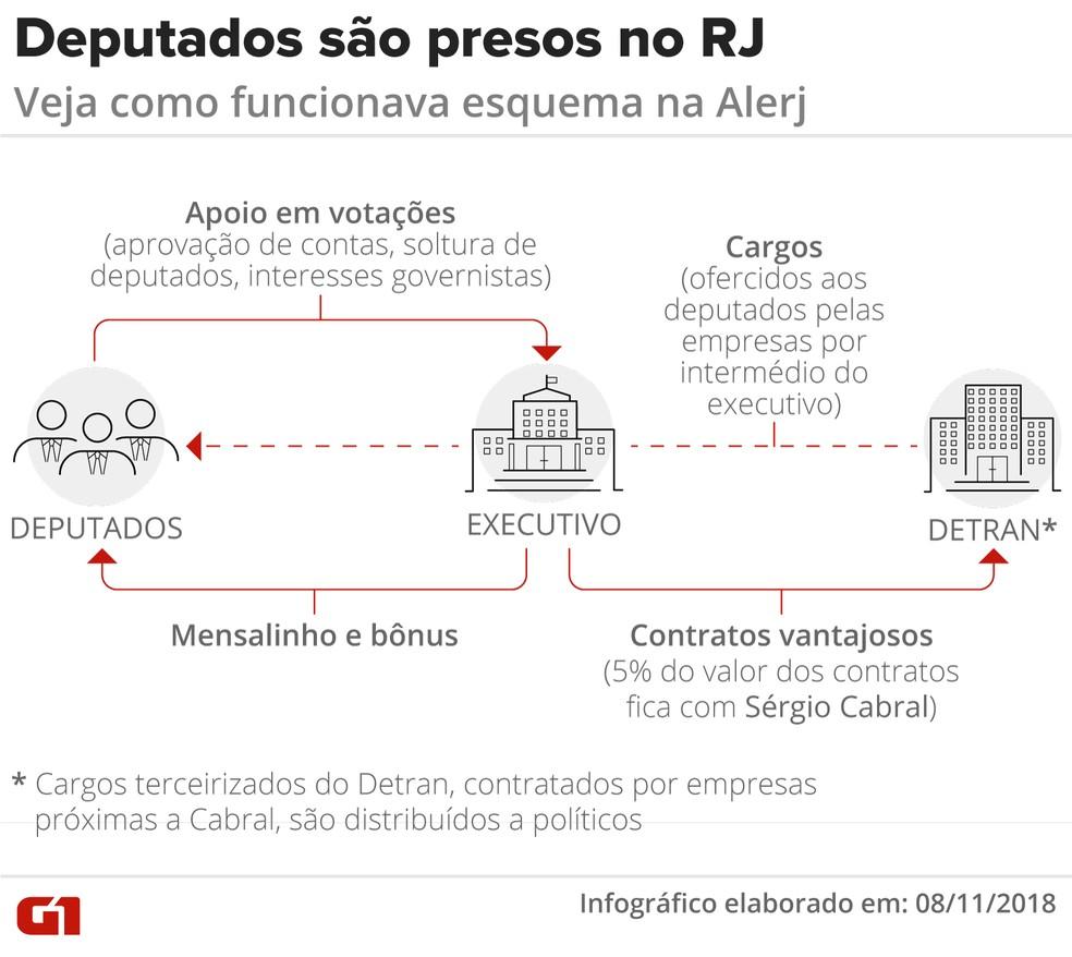 Veja como funcionava o esquema do 'mensalinho' na Alerj, segundo a Operação Furna da Onça da Lava Jato — Foto: Infográfico: Cláudia Peixoto/G1