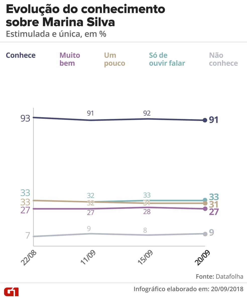 Pesquisa Datafolha 20/09: Evolução do conhecimento sobre Marina Silva — Foto: Igor Estrella/G1