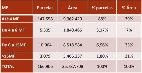 tabela-reforma-fundiária (Foto: Divulgação/Mapa )