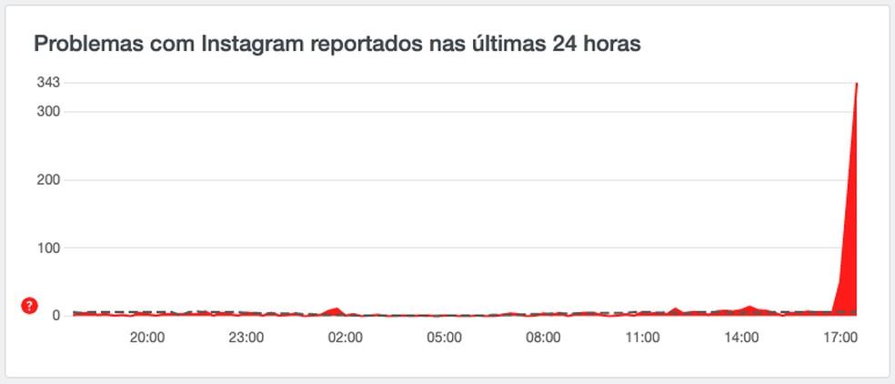 Relatos de instabilidade no Instagram registrados por usuários do Brasil no site Downdetector — Foto: Reprodução