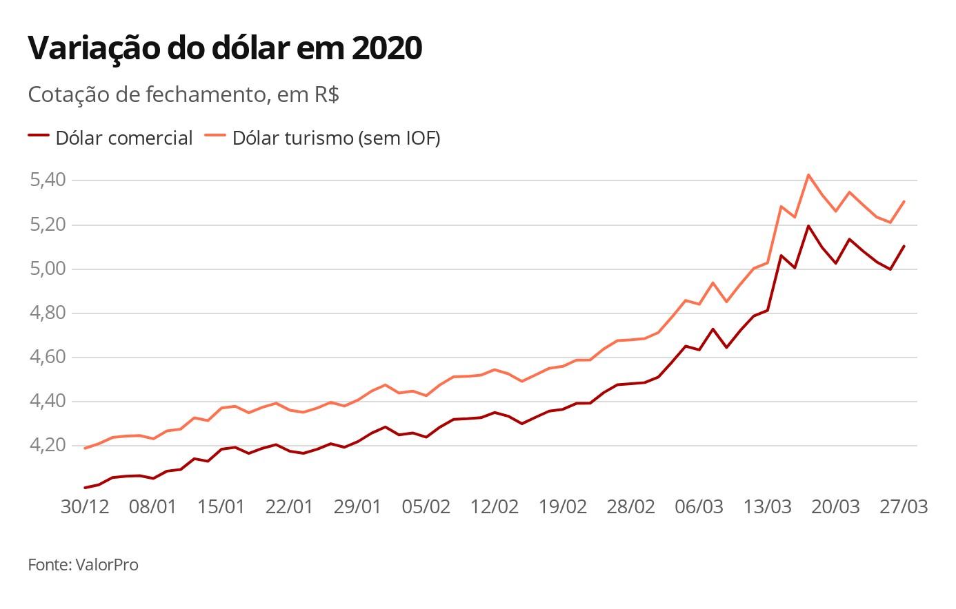 Dólar opera em alta acompanhando clima negativo nos mercados externos