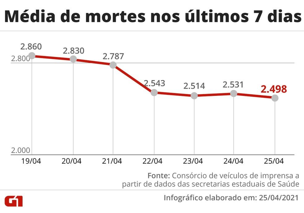 Média de mortes no Brasil na última semana  — Foto: Arte/G1