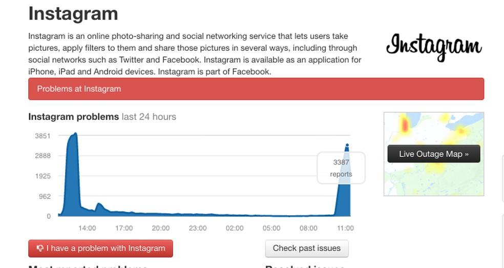 Instagram não atualiza o feed; reclamações no Downdetector chegam a 3 mil — Foto: Reprodução/Downdetector