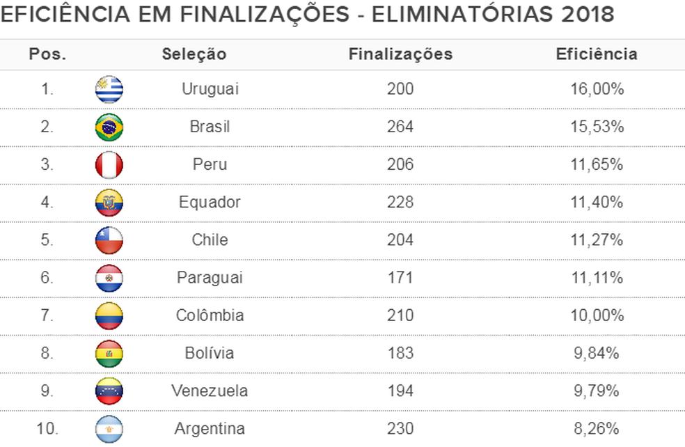 Peru só perde para Brasil e Uruguai em eficiência nas finalizações. Argentina de Messi é última do ranking (Foto: Espião Estatístico)