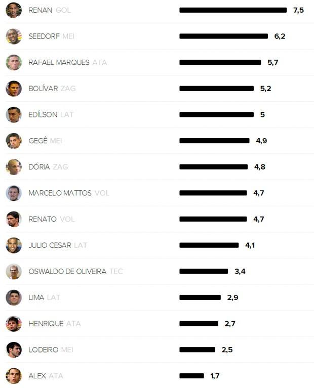Você da nota Botafogo (Foto: Globoesporte.com)