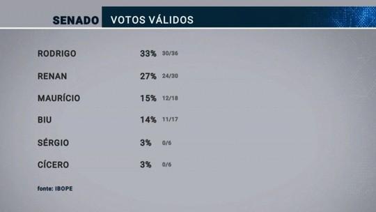 Ibope Senado - Alagoas, votos válidos: Rodrigo, 33%; Renan, 27%; Quintella, 15%; Benedito, 14%