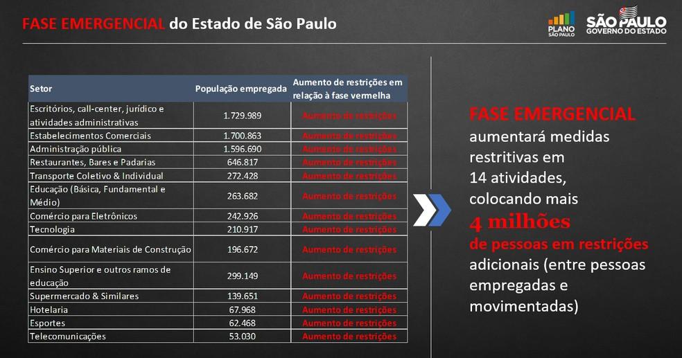 Governo de SP aumenta restrições de 14 atividades; veja a lista — Foto: Divulgação Governo de SP
