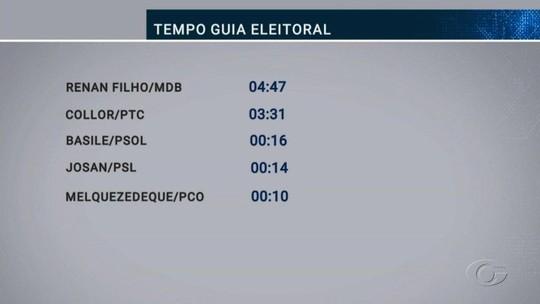 TRE apresenta previsão do tempo de propaganda no rádio e na TV para cada candidato ao Governo de Alagoas