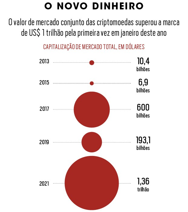 Gráficos sobre Criptomoedas (Foto:  )
