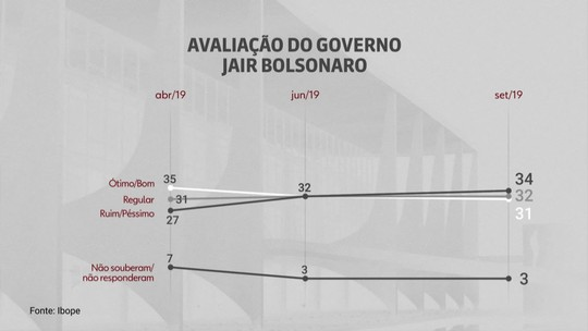 Governo Bolsonaro tem aprovação de 31% e reprovação de 34%
