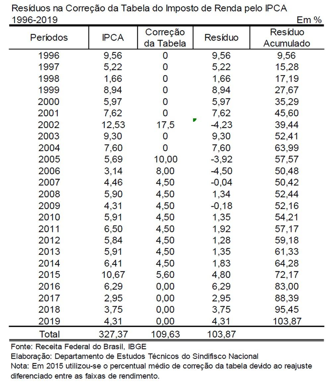 Tabela do IR acumula defasagem de 103% desde 1996, segundo Sindifisco  — Foto: Divulgação/Sindifisco