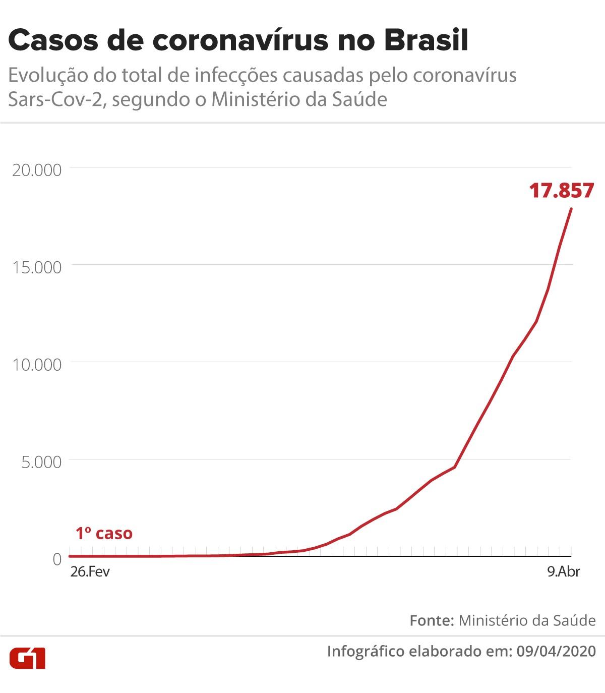 Brasil tem 941 mortes e 17.857 casos confirmados de coronavírus, diz ministério