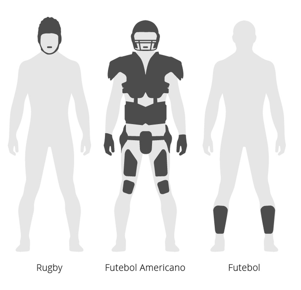 Os equipamentos da NFL cobrem uma parte bem maior do corpo dos jogadores em comparação com outros esportes — Foto: Infografia