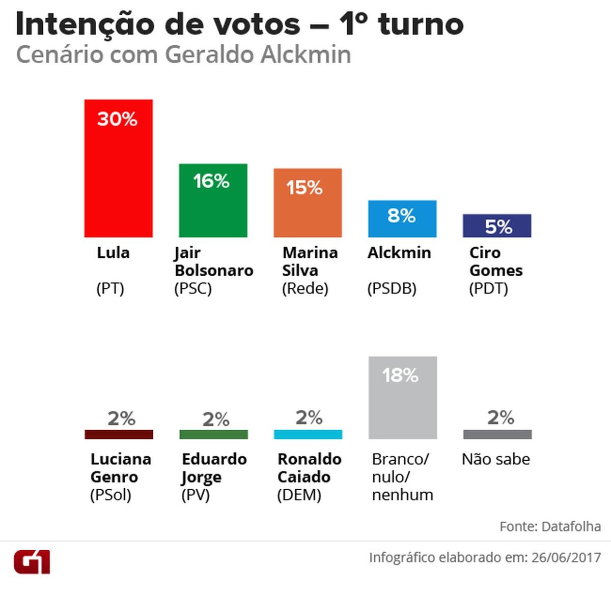 pesquisa presidencial 2019