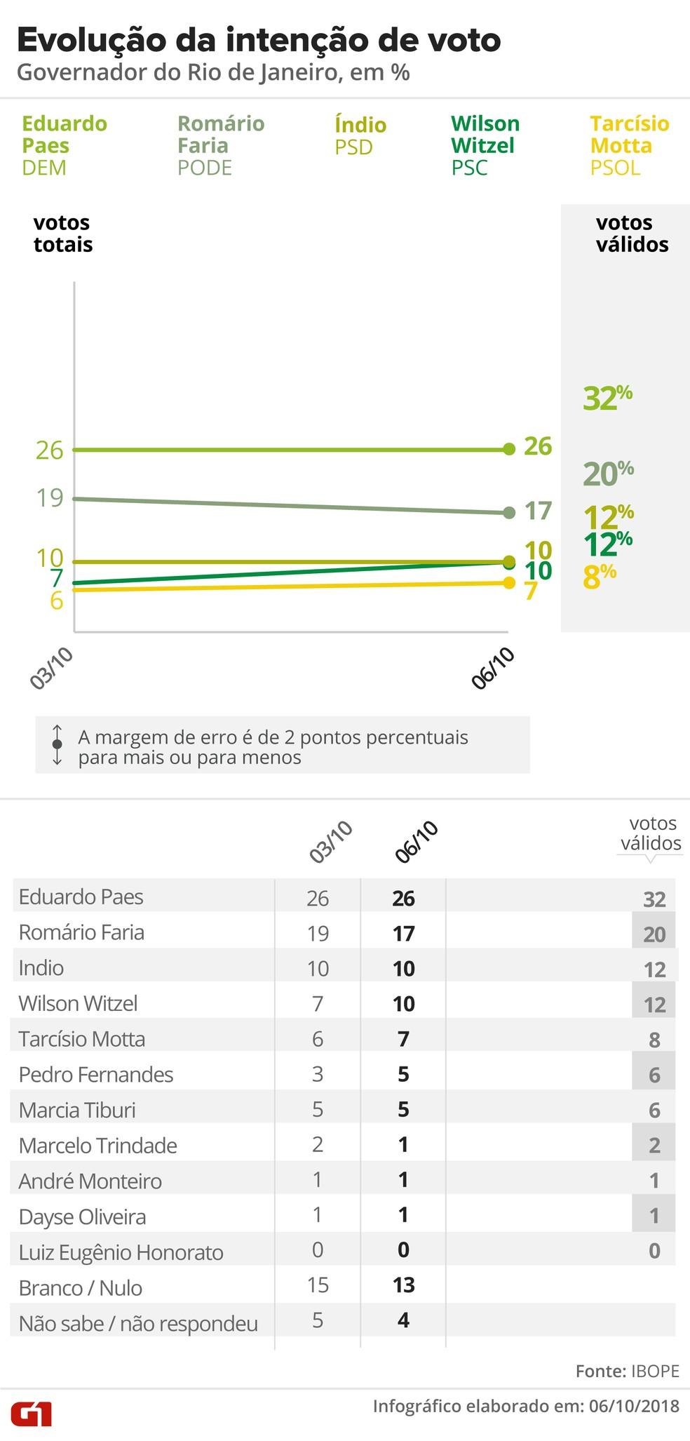 Evolução da intenção de voto para governador do Rio de Janeiro - Ibope - Divulgado em 6/10 — Foto: Arte G1
