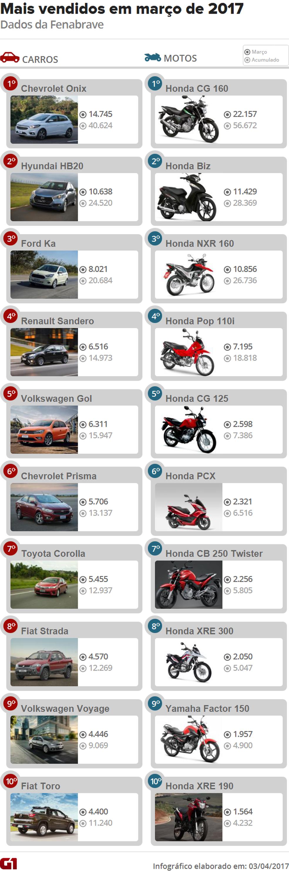 Os 10 carros e 10 motos mais vendidos março (Foto: Arte/G1)