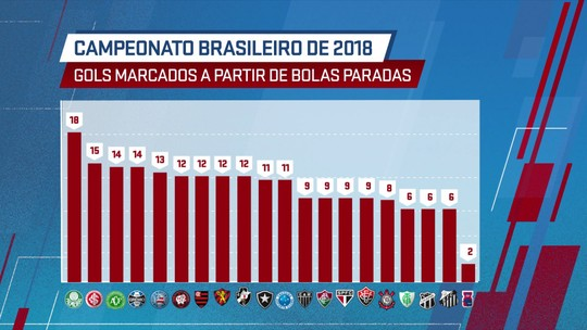 Bola parada é fator-chave para Atlético-MG e Palmeiras; veja se seu clube sofre ou vibra com ela