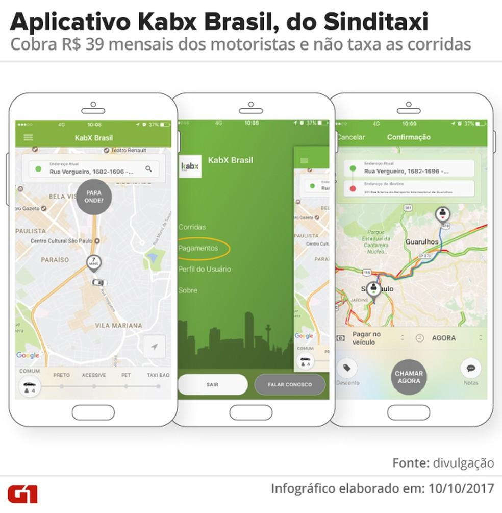 Aplicativo Kabx Brasil, do Sinditaxi, cobra R$ 39 mensais dos motoristas e não taxa as corridas (Foto: Divulgação)
