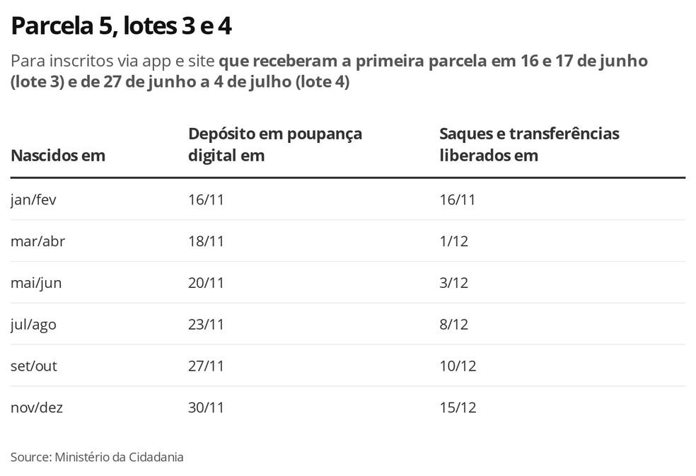 Lotes 3 e 4, Parcela 5 — Foto: Economia G1