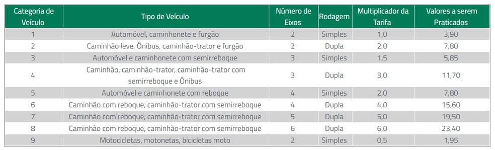 Novos preços do pedágio na BR-376, em São José dos Pinhais — Foto: Arteris Litoral Sul/Divulgação