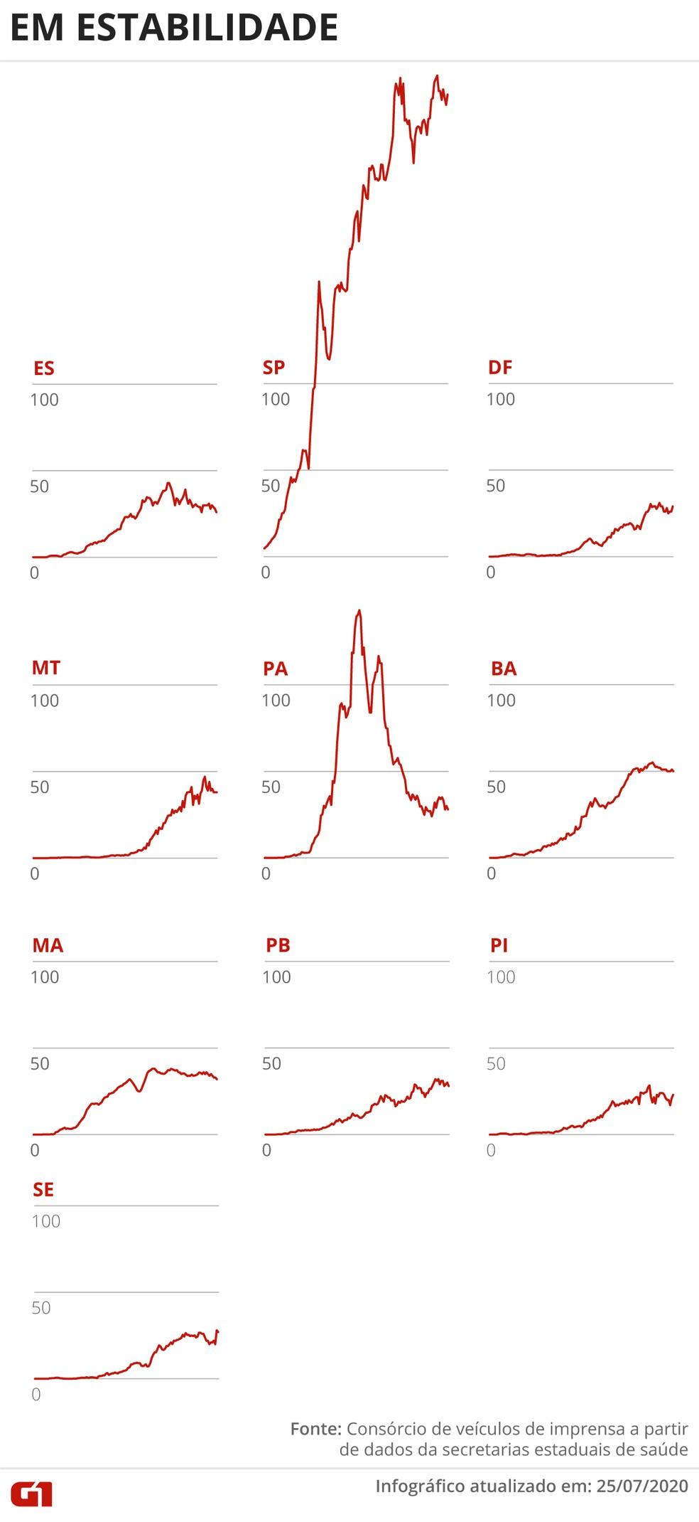 Estados com média móvel de óbitos em estabilidade no dia 25 de julho — Foto: Guilherme Pinheiro/ Arte G1