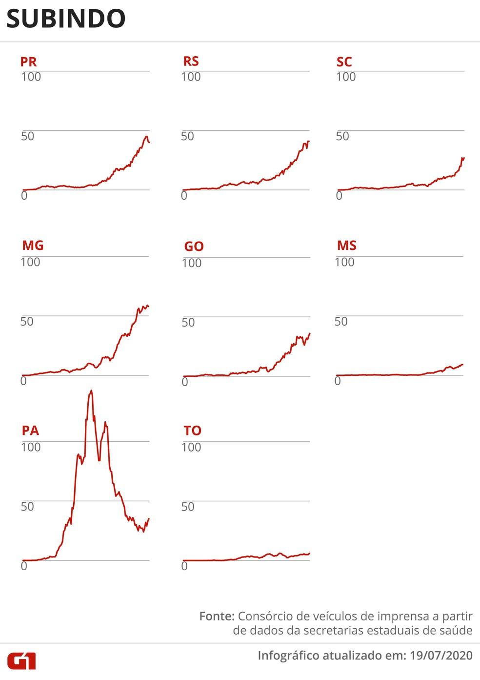 Estados com média móvel de mortes subindo — Foto: Arte G1